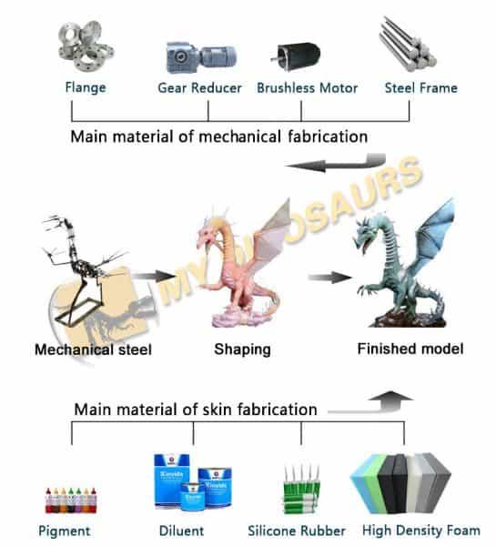 animatronic dragon production process