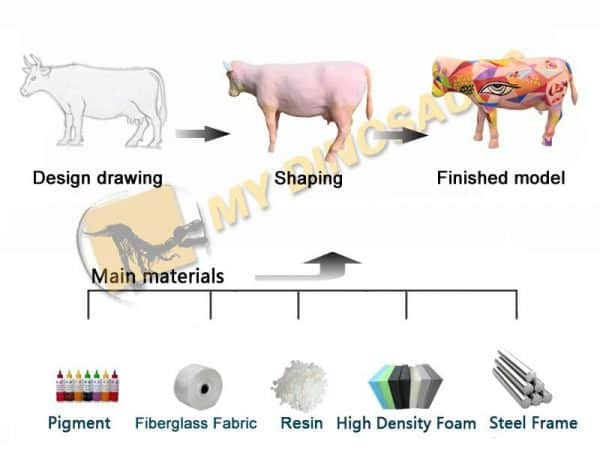 customized products production process