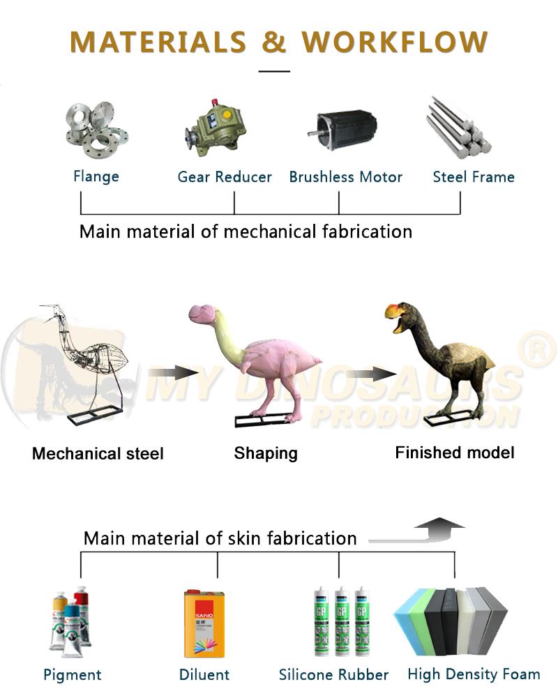 MyDino制作流程 动物